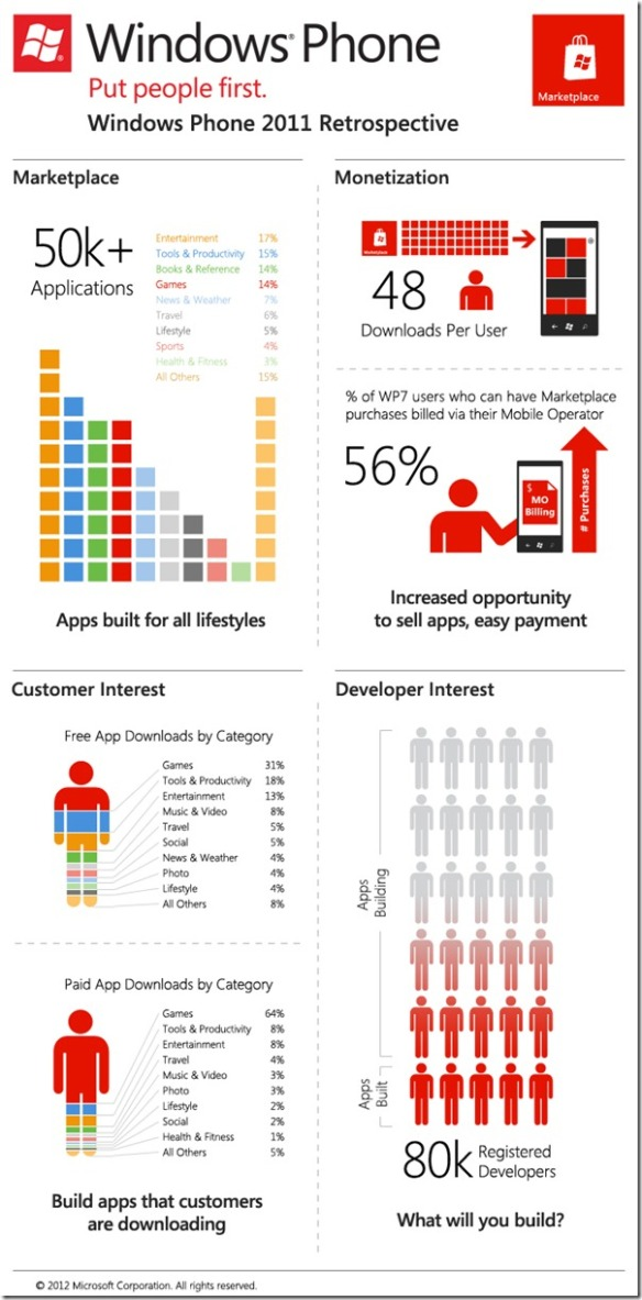 Windows Phone Developer Infographic